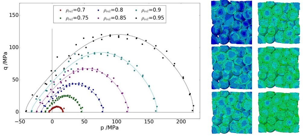 Figure 2: Yield surfaces of compacted powder for different relative density after compaction and a constant contact cohesion strength of 100 MPa
