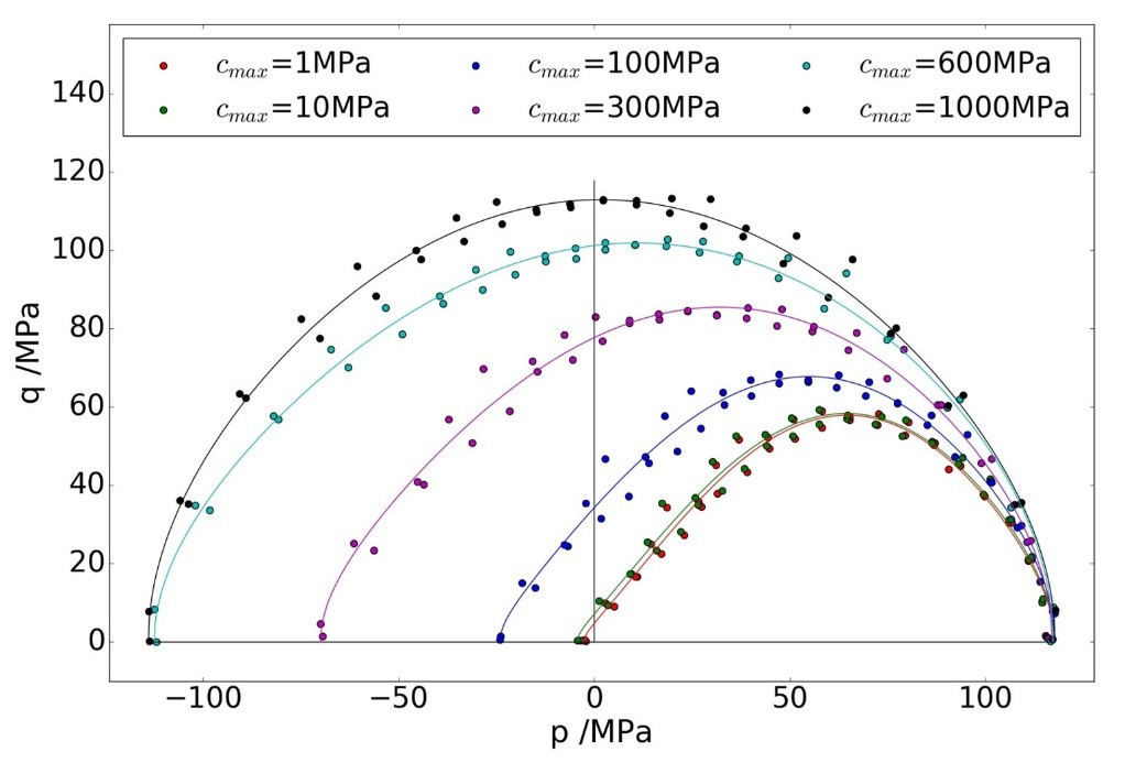 Figure 3: Yield surfaces of compacted powder for different contact cohesion strength cmax and a constant relative density of 0.85.