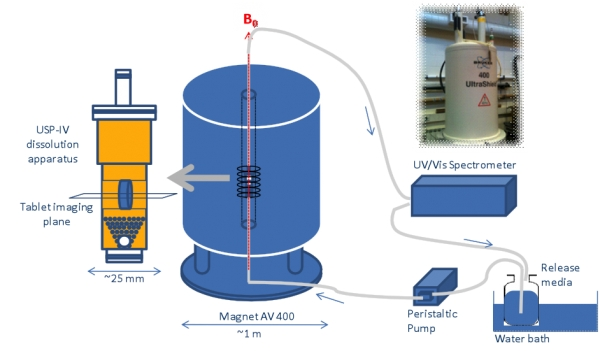Schematics of the dissolution imaging experimental set-up under pharmacopeial conditions, including the AV400 magnetic resonance spectrometer, USP-IV flow-through dissolution cell, UV-Vis spectrometer.