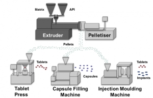 Process chain for the production of dosage forms via hot melt extrusion [Internal RCPE Report]