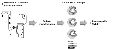 Surface characterization of solid dispersions